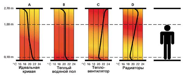 Скорость нагрева теплого пола